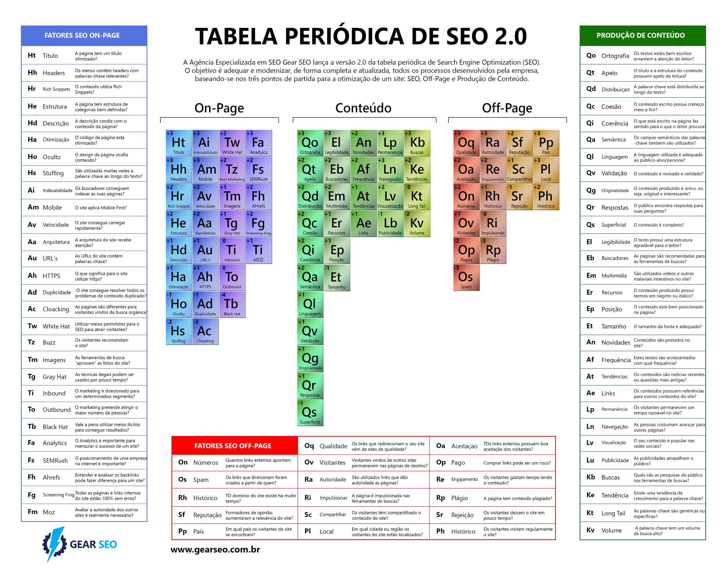 Tabela periódica de SEO